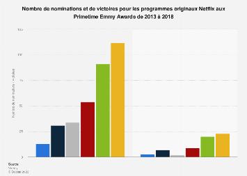 Nombre de nominations et victoires de Netflix aux Emmy Awards 2013-2018
