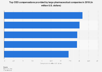 Top large pharma companies in CEO compensation in 2018