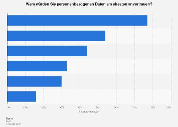 Umfrage zum Vertrauen beim Umgang mit persönlichen Daten in Österreich 2019