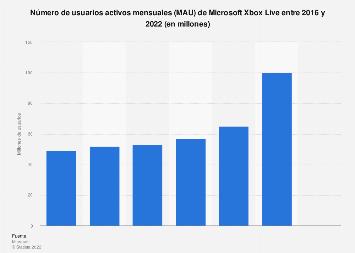 Usuarios activos mensuales en el mundo de Xbox Live T1 2016 - T4 2019