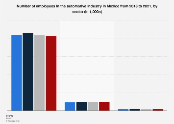Mexico: automotive industry workforce by sector 2017-2019