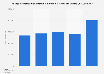 Assets of Thomas Cook Nordic Holdings 2014-2018