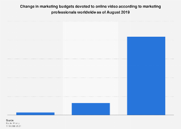 Change in marketing budgets for online video worldwide 2019