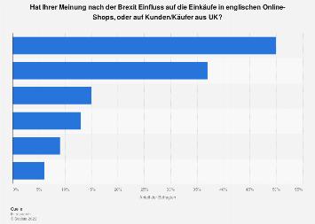 Umfrage zum Einfluss des Brexit auf Online-Shops und Kunden aus UK 2019