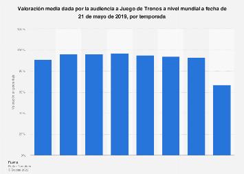 Temporadas de Juego de Tronos en función de la valoración media de la audiencia