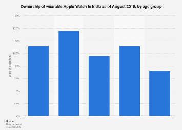 Ownership of wearable Apple Watch India 2019 by age