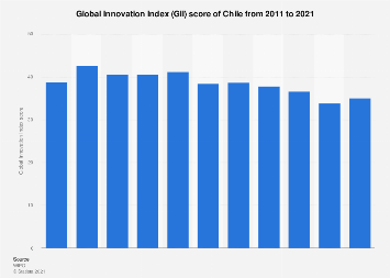 Chile: global innovation Index score 2011-2019