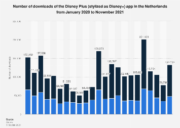 Netherlands Daily Disney App Downloads 2020 Statista