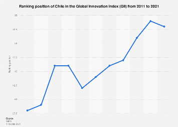Chile: ranking in the global innovation Index 2011-2019