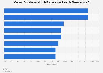Umfrage zu beliebten Genres für Podcasts in Deutschland 2019