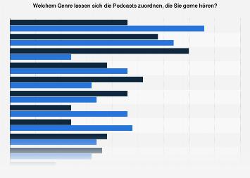 Umfrage zu beliebten Genres für Podcasts nach Geschlecht in Deutschland 2019