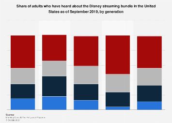 Awareness of Disney's streaming package in the U.S. 2019
