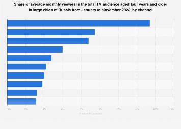 Leading Russian TV news channels 2019 | Statista