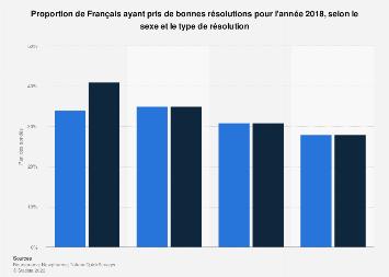 Part de Français prenant de bonnes résolutions par type et par sexe 2018