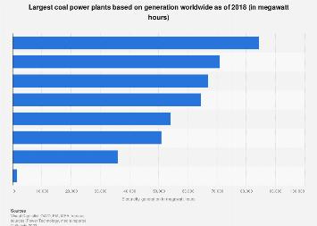 Global energy generation of select coal power plants 2018