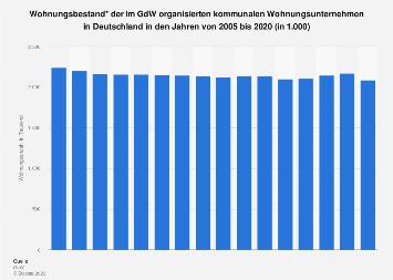 Wohnungsbestand der kommunalen GdW-Wohnungsunternehmen in Deutschland bis 2018