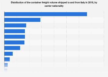 Container freight volume traded with Italy 2018, by carrier nationality