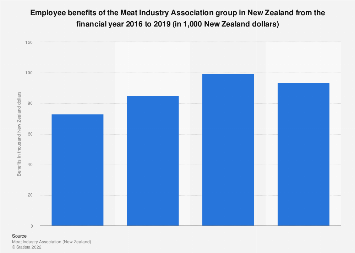 Employee benefits of the Meat Industry Association group in New Zealand 2016-2019