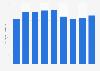 Brazil: yerba mate production 2013-2018