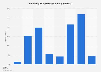 Umfrage zur Konsumhäufigkeit von Energy Drinks in Deutschland 2019