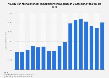Neubau von Mietwohnungen im Sozialen Wohnungsbau in Deutschland bis 2018