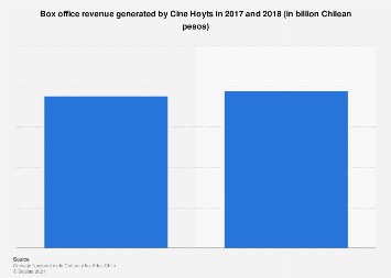 Cine Hoyts Box Office Revenue Chile 2018 Statista