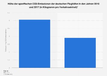 Spezifische CO2 Emissionen der deutschen Flughäfen in den Jahren 2010 und 2017