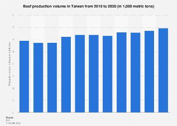 Beef production in Taiwan 2013-2017