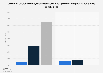 Employee and CEO compensation growth biotech pharma 2017-2018