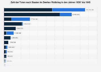 Zahl der Toten nach Staaten im Zweiten Weltkrieg 1939-1945