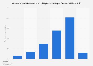 Avis des Français sur l'orientation de la politique d'Emmanuel Macron 2019