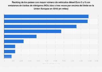 Ranking de los países con más vehículos diésel sucios en las carreteras UE 2018
