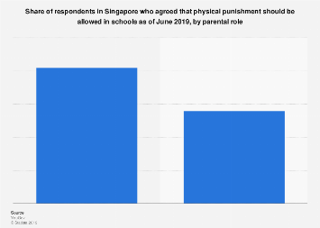 Acceptance of physical punishment in schools in Singapore 2019, by parental role
