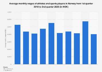 Norway Wages Of Athletes And Sports Players Statista