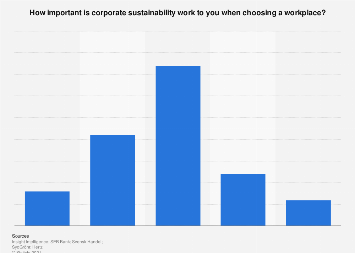 Importance of corporate sustainability work when choosing a workplace in Sweden 2019