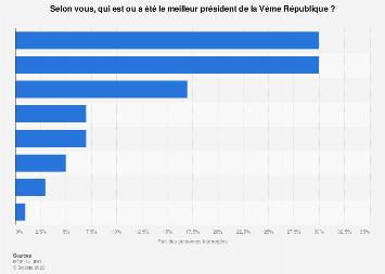 Président de la République le plus populaire parmi les Français 2019