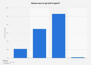 Part des Français connaissant l'e-sport 2019