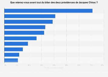 Événements marquants du Président Jacques Chirac retenus par les Français 2019