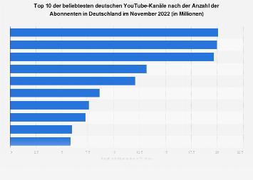 Top 10 der beliebtesten deutschen YouTube-Kanäle nach der Anzahl der Abonnenten 2019