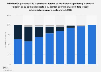 Opinión de la población sobre la situación del Procés por partido Cataluña 2019