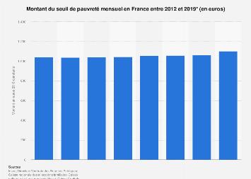 Montant du seuil de pauvreté par mois en France 2012-2017