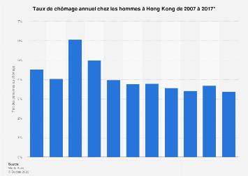 Hong Kong : taux de chômage chez les hommes 2007-2017