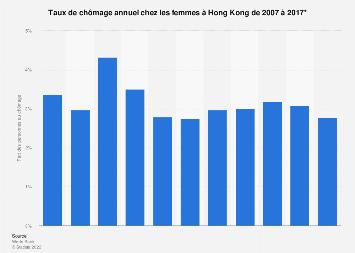 Hong Kong : taux de chômage chez les femmes 2007-2017