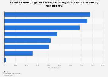 Anwendungsbereiche von Chatbots für die betriebliche Bildung in der DACH-Region 2019
