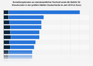 Anmeldungskosten zur standesamtlichen Hochzeit in Deutschland nach Städten 2019