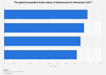 Global competitive index values of infrastructure status Indonesia 2017