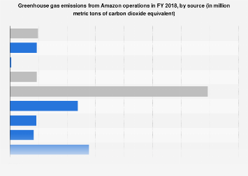 Global GHG emissions from Amazon by source 2018