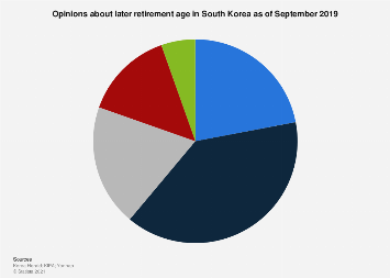 Opinions about later retirement age South Korea 2019