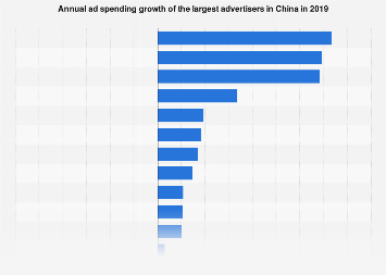 Leading advertisers' ad spending growth in China 2018