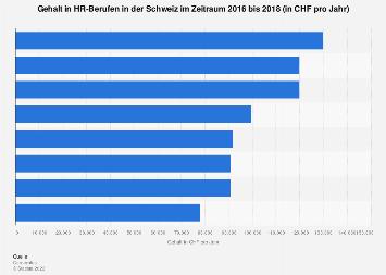 Gehalt in HR-Berufen in der Schweiz 2018
